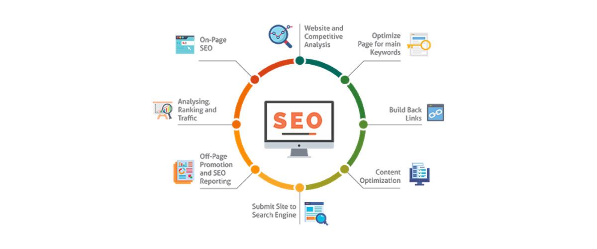 Μάθετε ποιοί είναι οι διαφορετικοί τύποι περιεχομένου SEO ιστοσελίδων και eShop και οργανώστε σωστά το περιεχόμενό σας για μέγιστα αποτελέσματα.