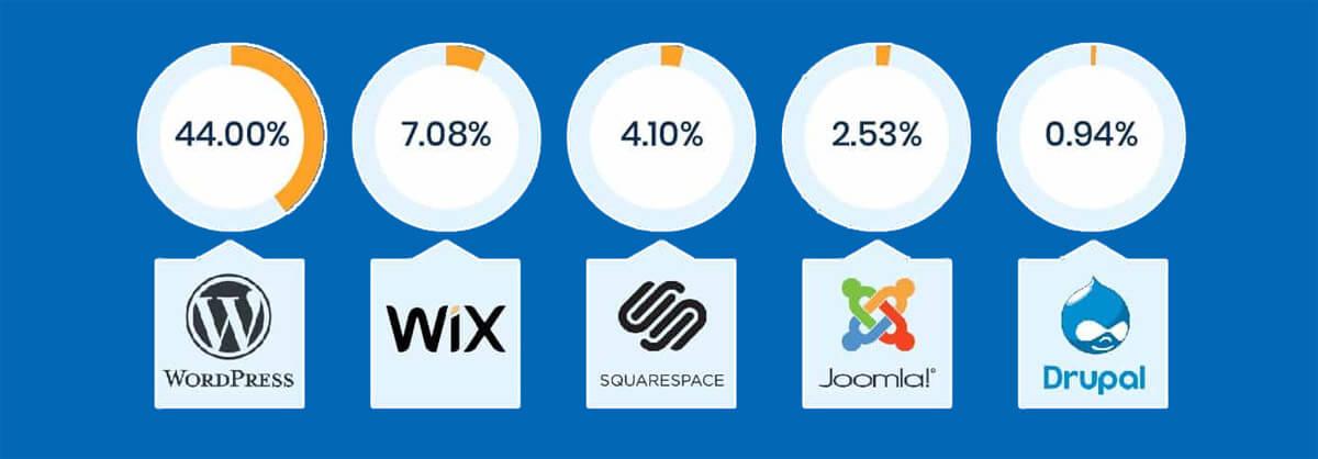 Σύγκριση πλατφόρμας WordPress με διάφορες άλλες πλατφόρμες.